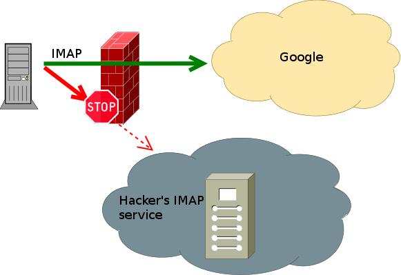 gmail-firewall-IMAP